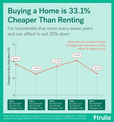 rent vs buy renting rallies but buying is still best