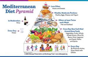 2017 ultimate guide to mediterranean diet meal plans shopp list