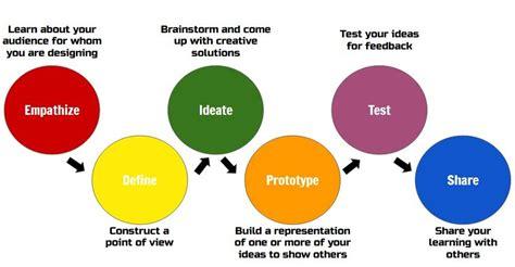 design thinking google dash kits related keywords suggestions dash kits long
