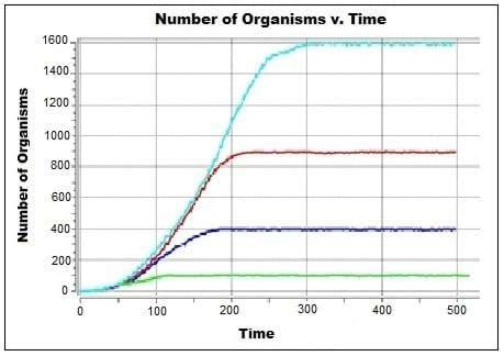 population growth curves activity www.teachengineering.org
