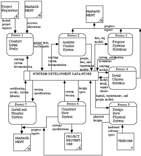 network data flow diagram exles data flow diagramming