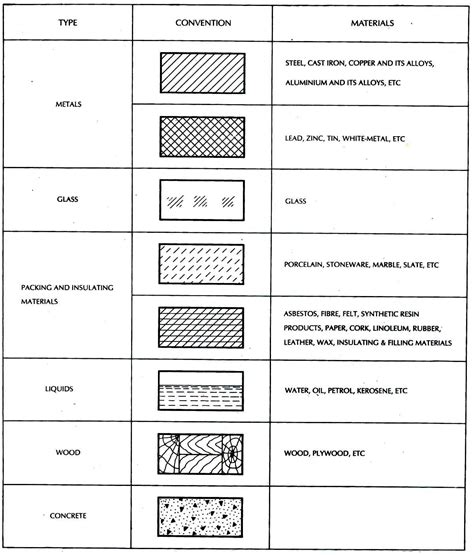 graphic standards for architectural cabinetry life of an section cut symbol plan symbols conventional