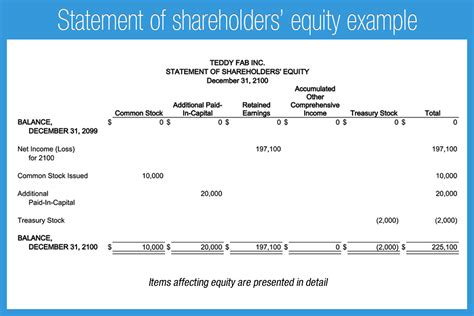 Exle Financial Statements Accounting Play Accounting Flow Statement Template