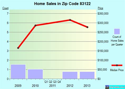grover wy zip code 83122 real estate home value