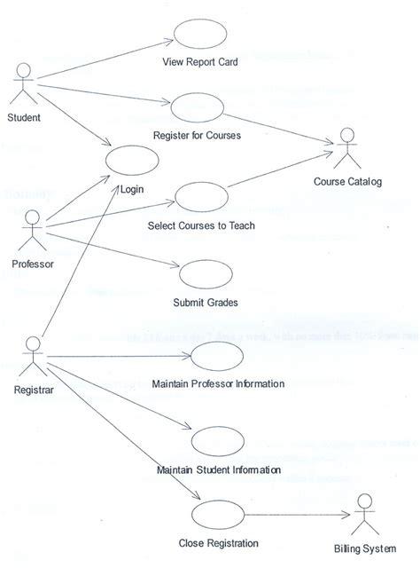 use diagram for registration registration