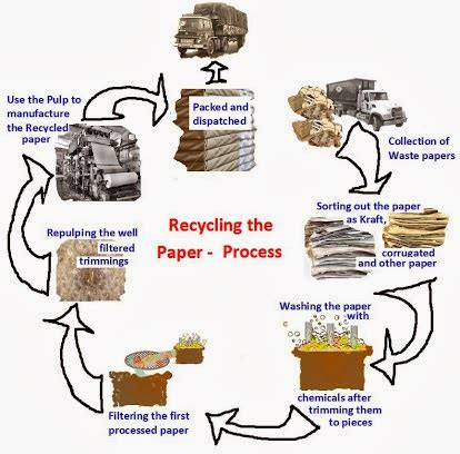 How To Make Money Recycling Paper - save earth now