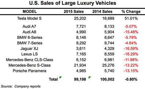 Tesla Model S Sales Figures 1 Tesla Dominates Large Luxury Car Market In Us Updated