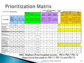 project prioritization criteria template project prioritization criteria template project scoring