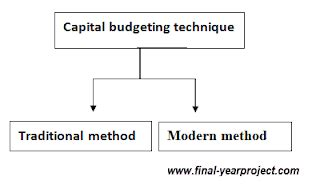 Mba Project On Capital Budgeting by Project Report On Capital Budgeting Free Year