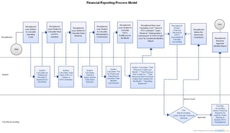 visio financial financial reporting process model flowchart creately