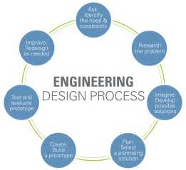 definition of design template engineering design process www teachengineering org