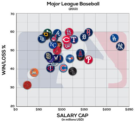 Salary Caps For Professional Athletes Essay by The Golden Glove Can You Buy Sports Chionships Sports Management Degree Hub
