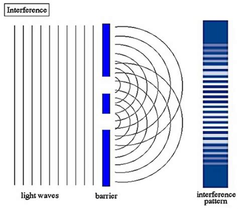 interference pattern theory wave particle duality principle