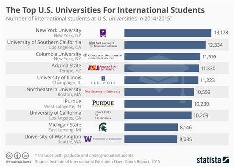 Current Number Of Students In Mba In Us by Chart The Top U S Universities For International