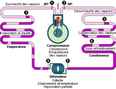 diagramme enthalpique r134a explication la machine frigorifique 224 compression