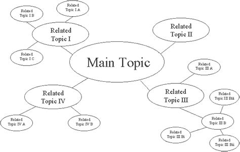 brainstorming chart template a brainstorm hits edd saratoga inventeam