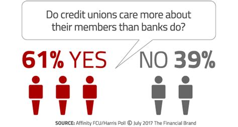 Forum Credit Union Las Vegas Research Proves Consumers Diddly Squat About Credit Unions