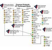 55 Fresh Vehicle Manufacturing Process Flow Chart  Flowchart