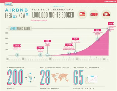 airbnb founder story infographic of the day airbnb the expedia alternative