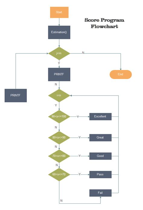flowchart exles for programming program flowchart edraw is ideal to draw program flowcharts