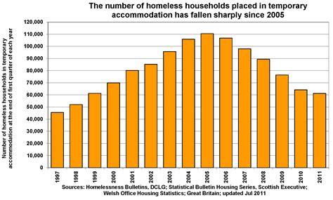 homelessness poverty