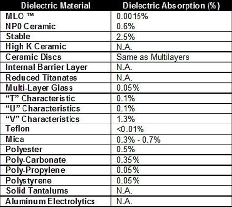 capacitor materials planet analog chris parasitics capacitor selection part 3 dielectric absorption