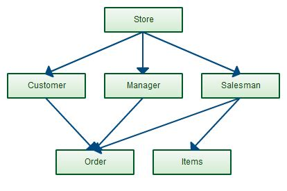 network layout model database modeling tutorial covering basics of database design