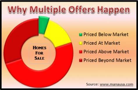 multiple offers on a house how to deal with being one of multiple offers when buying a house