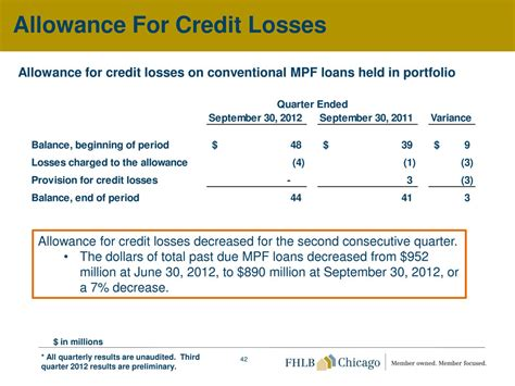 Allowance For Credit Losses Formula Page 43