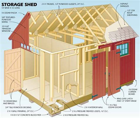 How To Build A Shed Kit