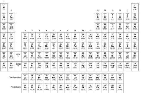 printable periodic table for exams 8 best images of printable copy of periodic table