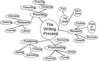 Cluster Outline Definition by Travels And More With Cecilia Brainard Creative Writing Before You Write Try Clustering