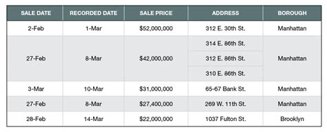 sle of yardi software top 5 nyc multifamily sales
