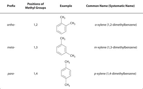 pattern matching organic molecules part 2 functional groups and classes of organic compounds
