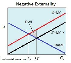 externalities economics