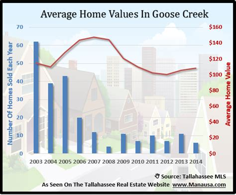goose creek home values on the mend