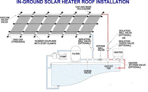 Solar Plumbing by Click Here To View Or Goldline Solar Controls To Automate Your Solar System