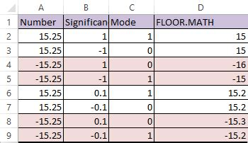 floor math function in excel datascience made simple