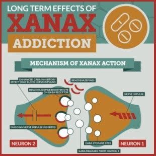 Term Detox Route by Xanax Abuse Aandewoodworking