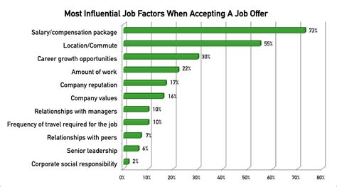 Target Mba Internship Salary by Retention Strategies Imperative In 2013 One In Three