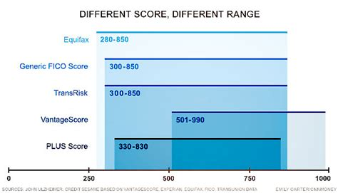 Credit Score Formula 2014 Why That Great Credit Score May Not Be As Great As It Looks Aol Finance