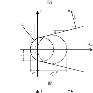 (pdf) design of geosynthetic reinforced slopes in cohesive