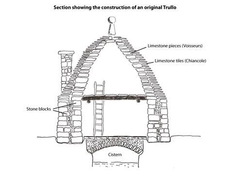 Single Family Homes Floor Plans trulli trullo construction of trulli building a trullo