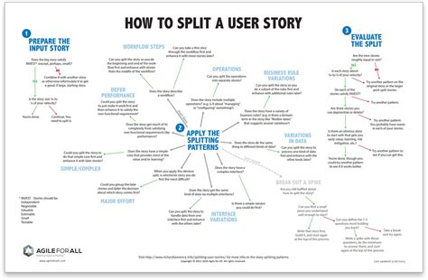 Patterns For Splitting User Stories Agile For All Sle Agile User Story Templates