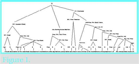 tree diagram of a sentence syntax tree diagram free engine image