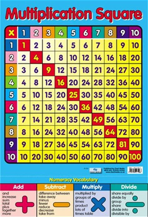 multiplication square times tables poster buy online
