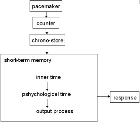 Essay Writing Based On Picture Perception by A Study Of A Rhythm Perception Model