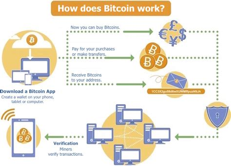 bitcoin how it works everything you need to know about bitcoin and altcoins