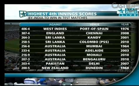 cricket highest score india s highest 4th innings total to win test match low