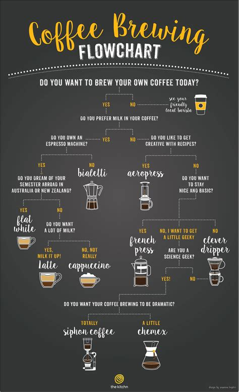 brewing flowchart a flowchart to help you choose the right coffee brewing